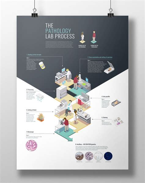 best layout for poster 16 best academic poster design images on pinterest