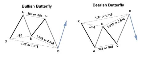 pattern butterfly trading patterns 4exanalysis