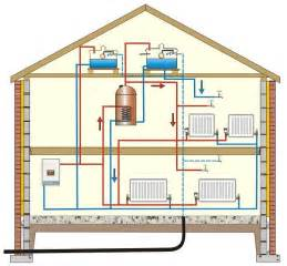 modern central heating