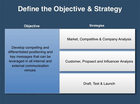 Strategic Message Planner Template Messaging Positioning Planning Template Four Quadrant Gtm Strategy