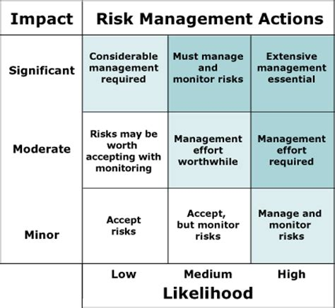 commercial risk model archived integrated risk management implementation guide