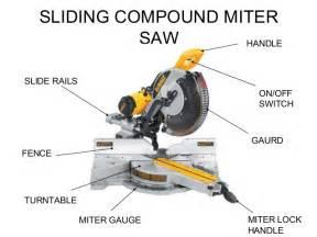 miter saw safety