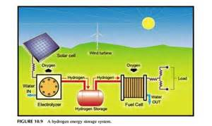 Proton On Site Power System Energy Storage Technologies Hydrogen Energy