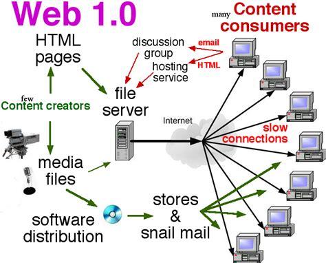 imagenes de web 1 0 web 2 0 tools for teachers web 1 0 graphic