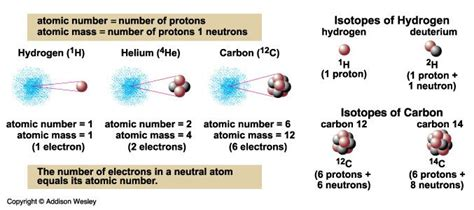 What Are Protons Made Of 9 Best Images About Quarks Protons Neutrons Electrons