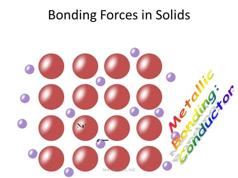 bonding in chemicals vels ppt bonding in solids powerpoint download