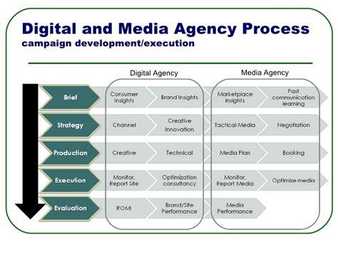 agency workflow process how digital agencies can work with media agencies