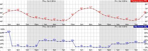 portland forecast warm sunny days cool nights ducks
