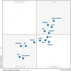 Gartner recognized microsoft as a visionary in the magic quadrant for