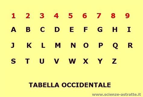 opulenza significato numerologia e aritmoscopia la guida definitiva