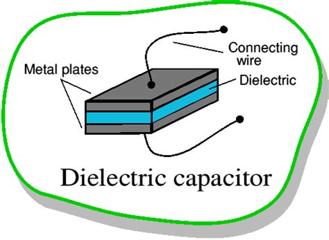 capacitor with dielectric material dielectric capacitor