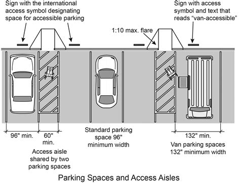 bathroom design template 10 things parking lots must do to comply with handicapped