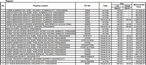 pag ibig housing loan baguio city pag ibig foreclosed properties auction schedules september 2016