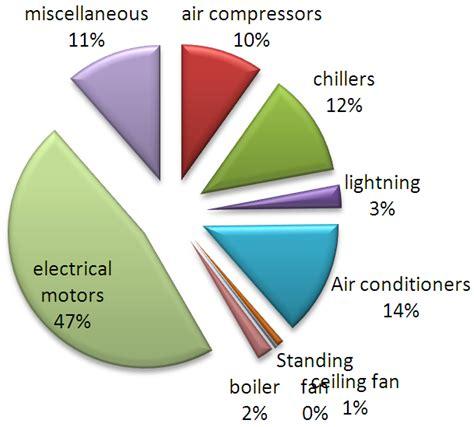 energy use pattern in nigeria figure 6 percent energy consumed by various electrical