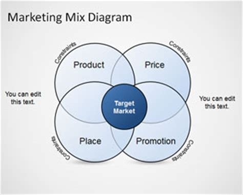 Marketing Mix Diagram Template For Powerpoint Marketing Diagram Template