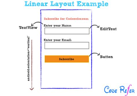 get layout of view android android layouts and types linear relative listview grid