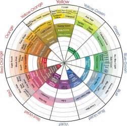 color wheel with names prismacolor color wheel page 2 wetcanvas color names