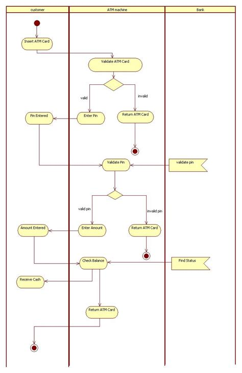 activity diagram uml diagrams for atm machine programs and notes for mca