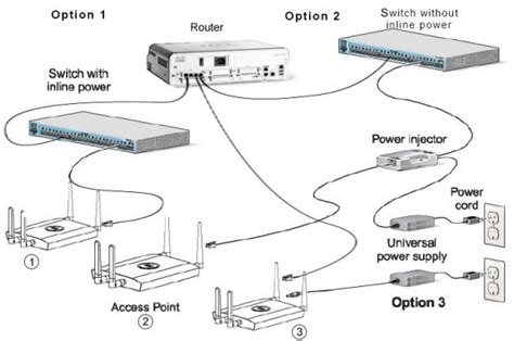 how to connect cisco wireless access point router