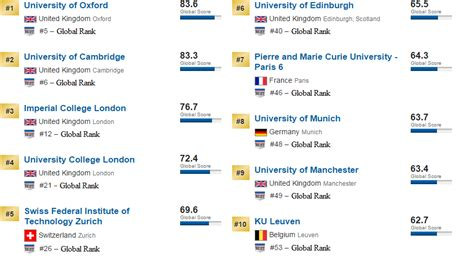 Best Colleges To Do Mba In Europe by Which Countries The Best Universities