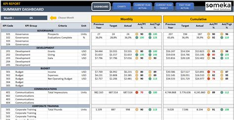 Kpi Template Excel Free kpi dashboard template excel template for professional kpi reports