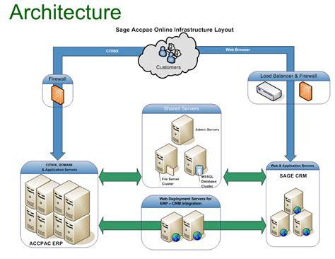 sql server cluster architecture diagram saas stephen smith s