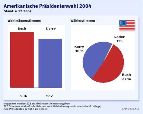 Brief Schweiz Usa Kosten Bilderstrecke Zu Wahlen In Amerika Bush Bleibt Pr 228 Sident Bild 3 27 Faz