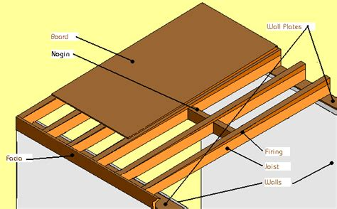 Flat Shed Roof Construction by Garage Roof Construction Diynot Forums