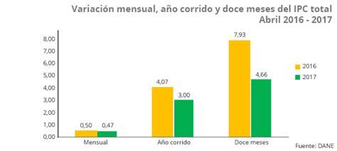 ipc de colombia 2015 datosmacro com 205 ndice de precios al consumidor ipc abril 2017