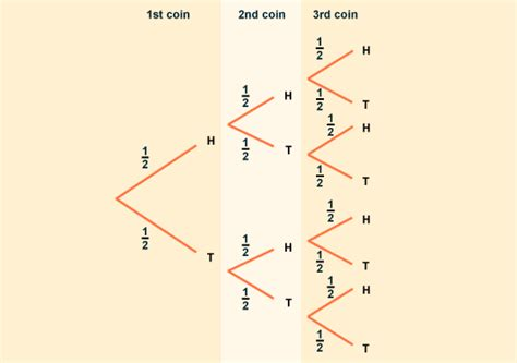 how to make a tree diagram in math gcse bitesize tree diagrams