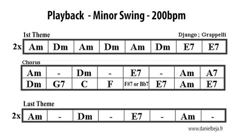 minor swing ukulele minor swing play along chords chordify