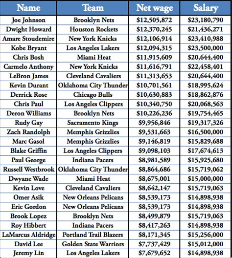 whats wages report joe johnson is the highest paid player in the nba
