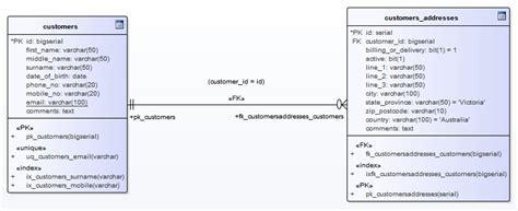 physical data models enterprise architect user guide