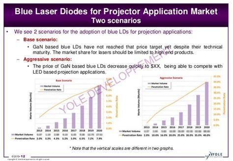 gan based laser diodes towards longer wavelengths and pulses blue gan laser diode 28 images topganlasers topganlasers blue ingan based laser diodes with
