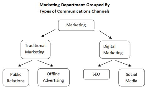 The Marketing Department of the Future   Moz