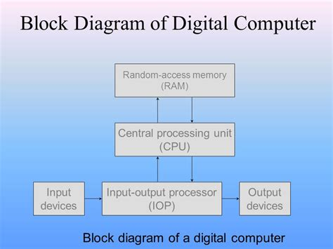 block diagram of computer ppt wiring diagram with