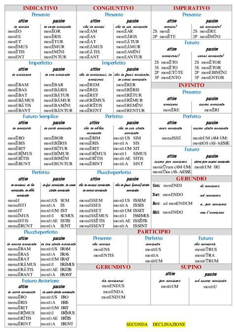 tavola coniugazione verbi tavola verbi latini 28 images i paradigmi della lingua