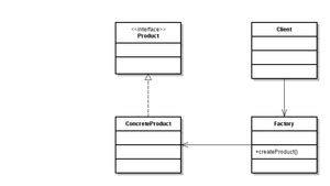 factory pattern in java roseindia the factory design pattern dzone java