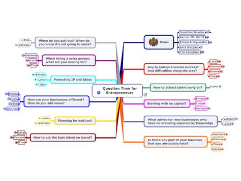 tutorial questions on entrepreneurship mindmanager question time for entrepreneurs mind map