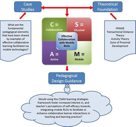 dissertation framework conceptual framework for dissertation