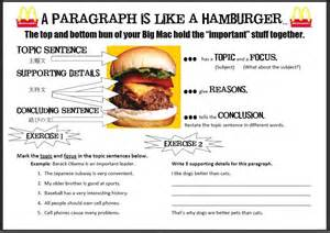 Hamburger Essay by Communications Skills This Site Is The Bee S Knees