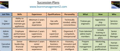 Succession Planning Succession Planning Template For Employees