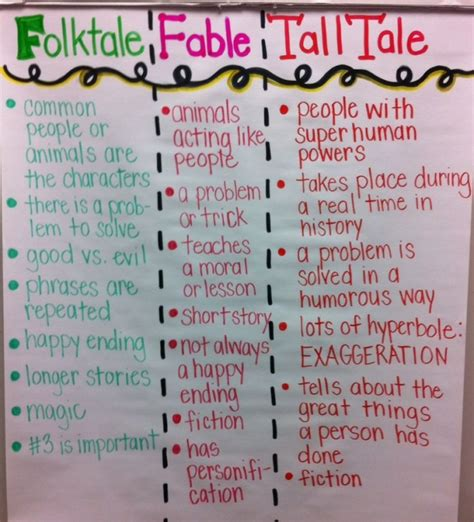 list of vire traits in folklore and fiction