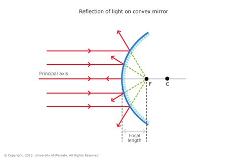 converging mirror diagram convex mirror science learning hub