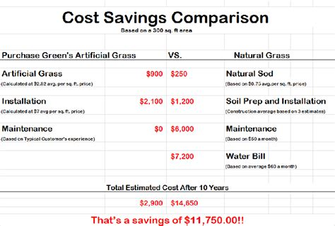 how much will i save if i install solar panels how much money can i save by switching to artificial grass