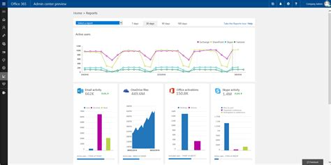 Office 365 Admin Portal Reports New Reporting Portal In The Office 365 Admin Center