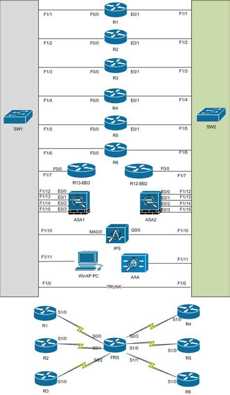 farhan anwar s presence ccie security vlab topology