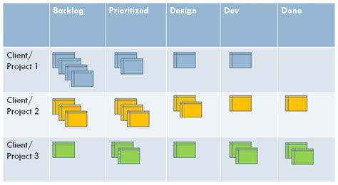 personal workflow team management how can we adopt kanban to our workflow