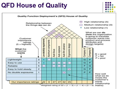 house of quality template house of quality house plan 2017