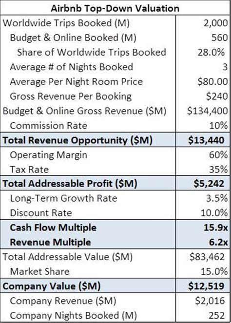 airbnb financial report value a business using market size airbnb case study